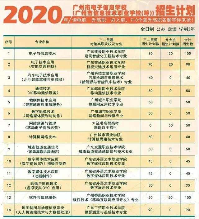 2020年广州市电子信息学校招生计划